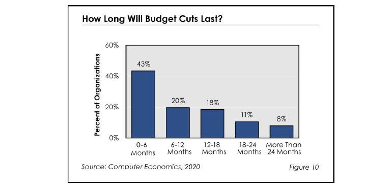 it-budgets-computer-economics-budget-cuts.jpg