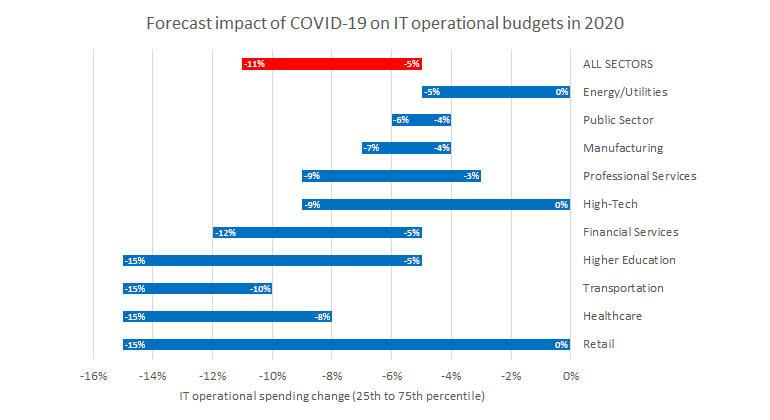 it-budgets-computer-economics-sectors.jpg