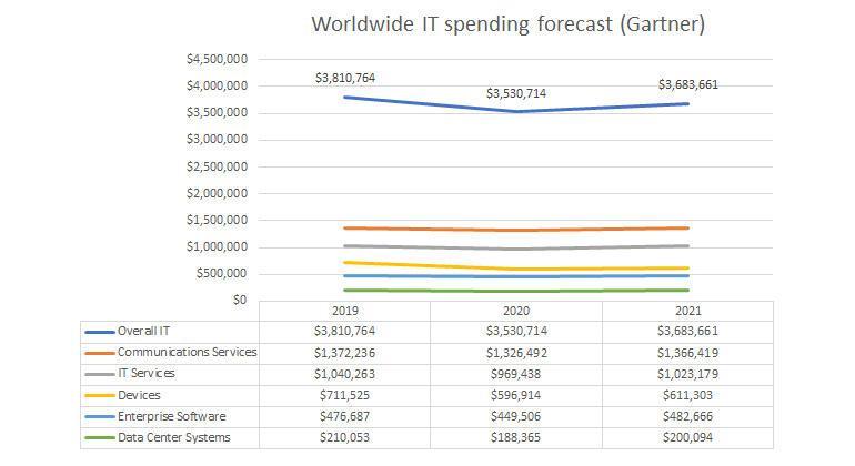 it-budgets-gartner-wordwide-it-spending.jpg