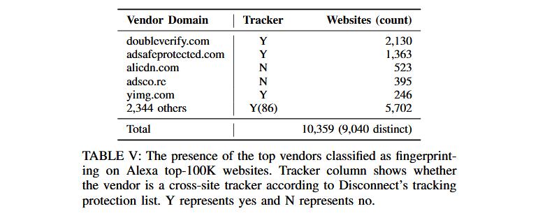 website-fingerprinting-trackers.png
