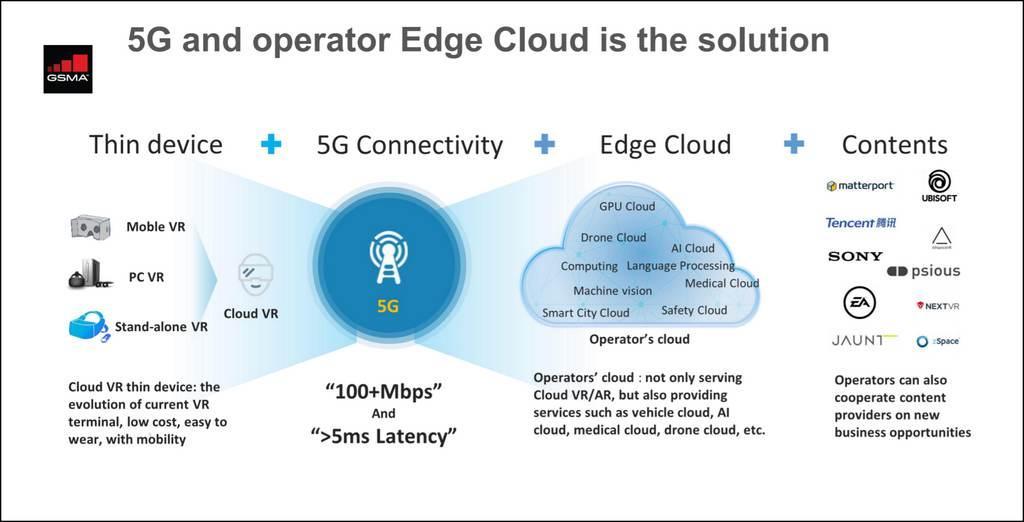 200825-gsma-edge-cloud-diagram.jpg
