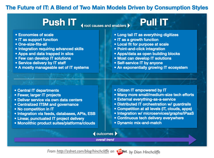The Future of IT is Moving from a Push to a Pull Model