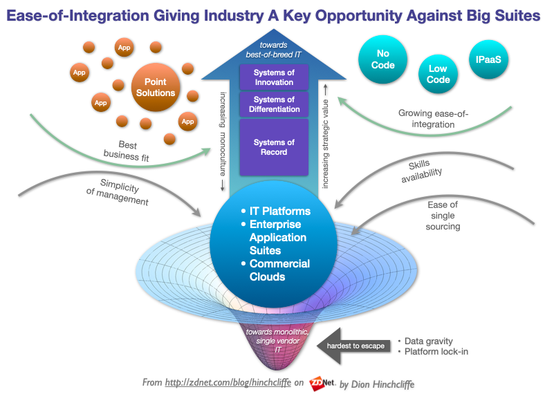 ease-of-integration-best-of-breed-mix-match-suites-software-platforms-cloud-new-push-pull-it-cio.png