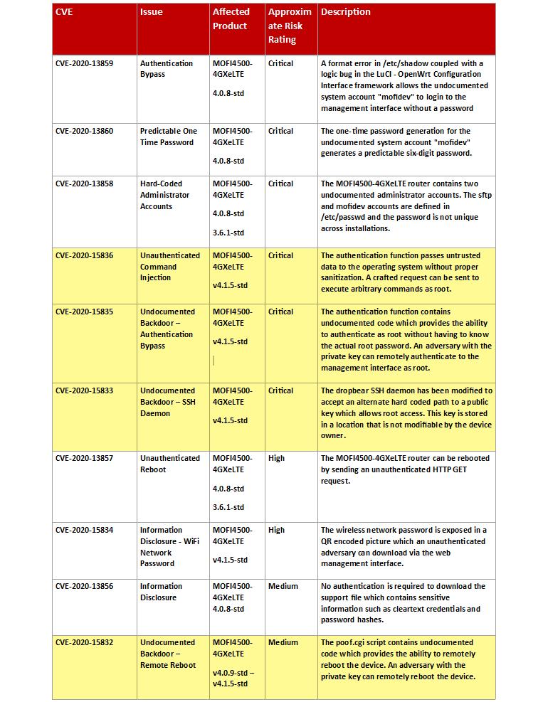 mofi-zero-days-list.png