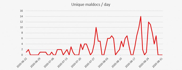 manchego-timeline.png