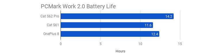 cat-s62-pcmark-work-2-battery-life.jpg