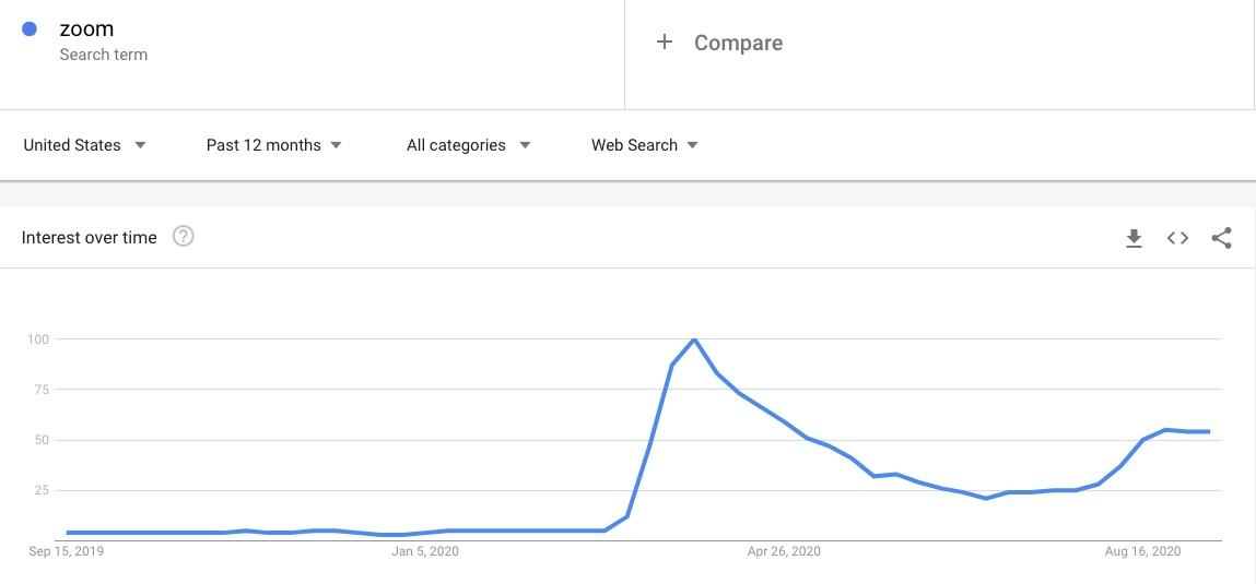 zoom-explore-google-trends-2020-09-13-16-37-03.jpg