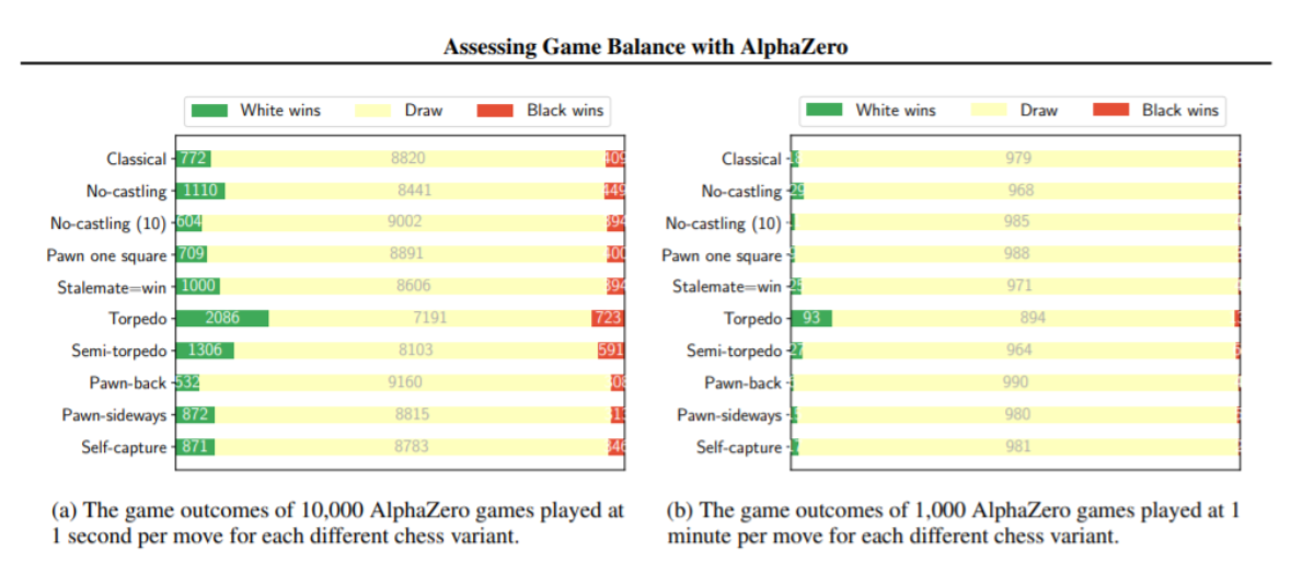 deepmind-game-outcomes.png