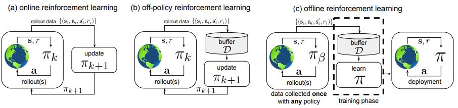 levine-online-to-offline-reinforcement-learning-sep-2020.png