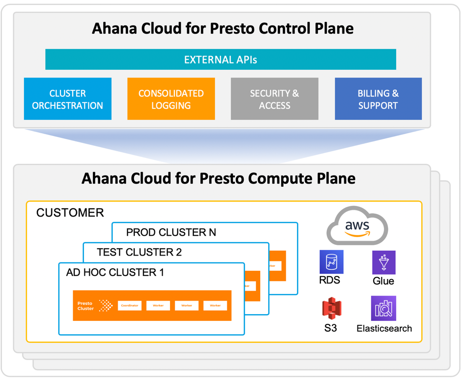 ahana-cloud-arch.png