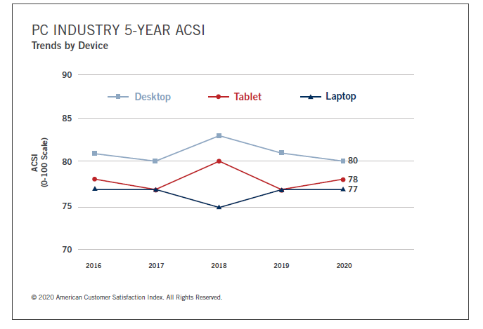 pc-industry-5-year-acsi.png