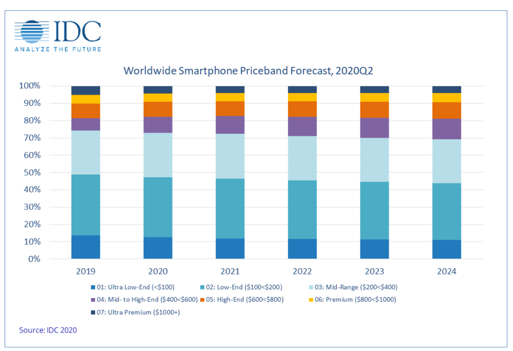 idc-smartphone-price-bands-through-2024.png