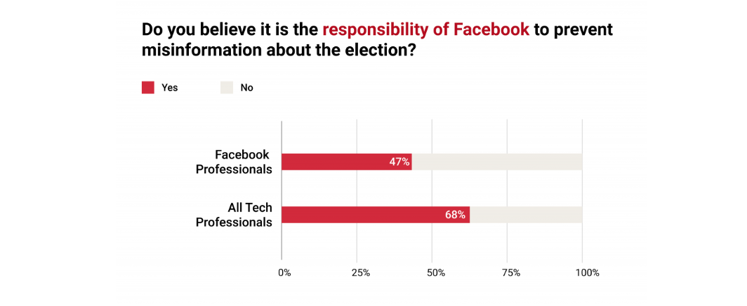 Two in three techs believe Facebook should do more to stop election misinformation zdnet