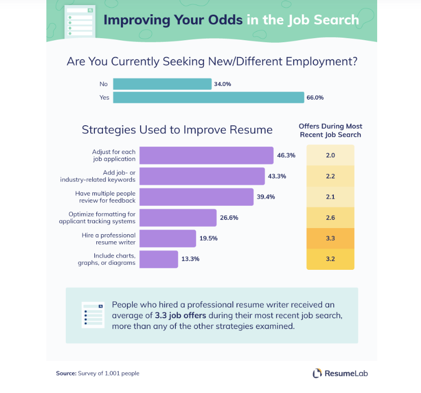 strategies-to-improve-resume-lab-eileen-brown-zdnet.png