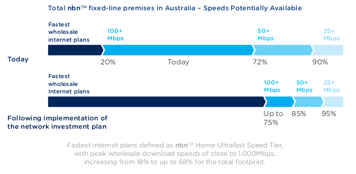 nbn-corp-plan-2021-speed-tiers.png