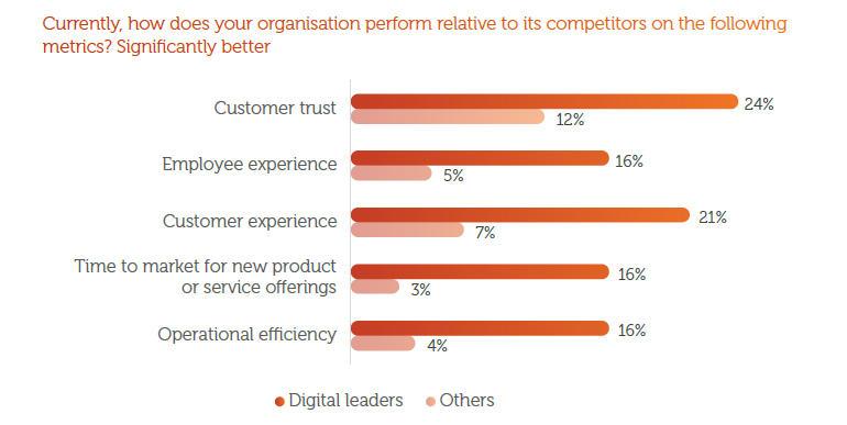 dt-harvey-nash-digital-leaders.jpg