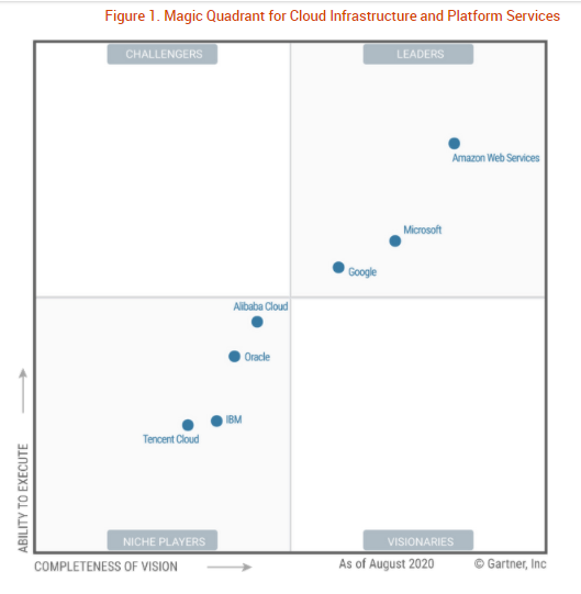gartner-iaas-mq-sept-2020.png