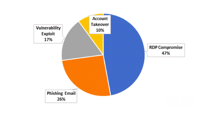 How are ransomware gangs getting into organisations?