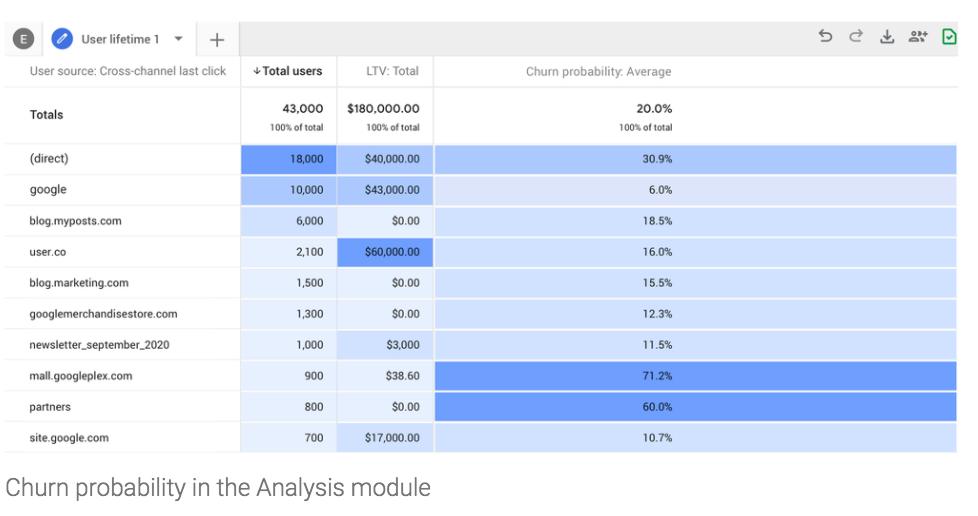 Nouvelle version de Google Analytics avec de nouveaux modèles ML et des contrôles de données plus granulaires