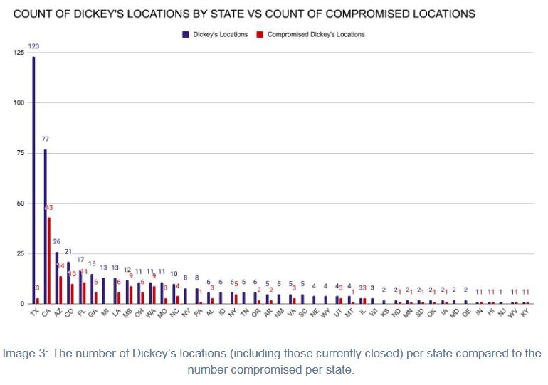 dickeys-distribution.png