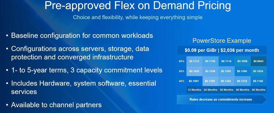 dell-on-demand-pricing.png