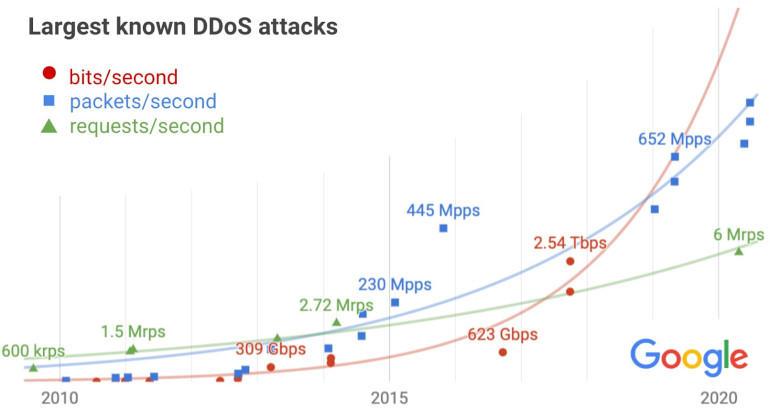 Google révèle la plus grande attaque DDoS de l'histoire