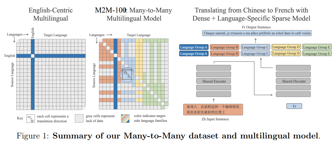 m2m100-summary.png