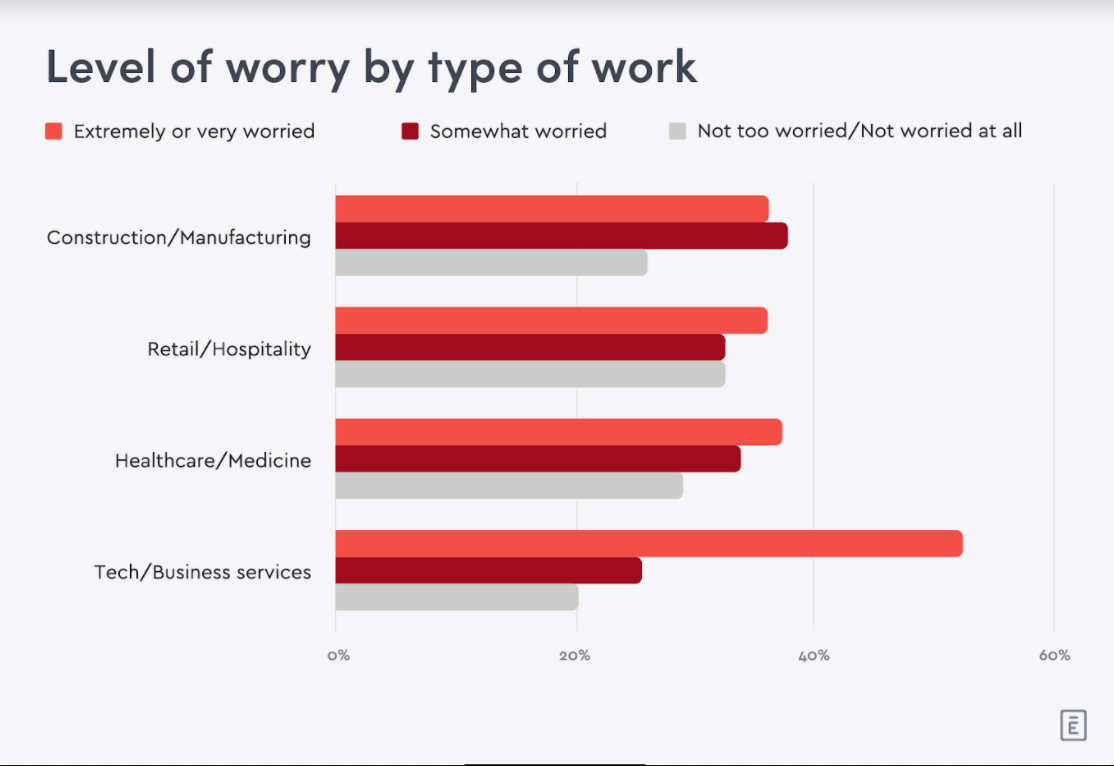 Privacy concerns and proximity to sick co-workers top the list of employee workplace worries zdnet