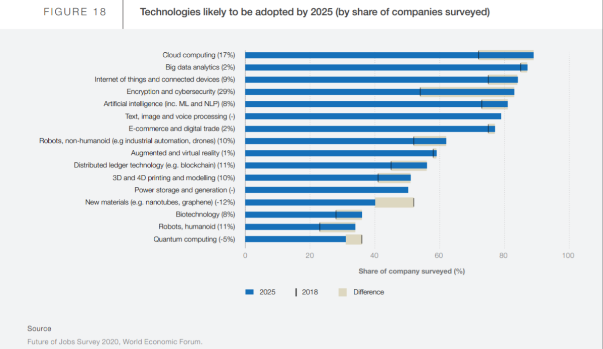 wef-tech-that-will-be-adopted-by-2025.png