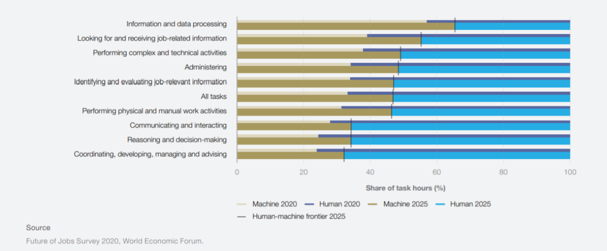 wef-share-of-human-vs-machine-time-for-tasks.png