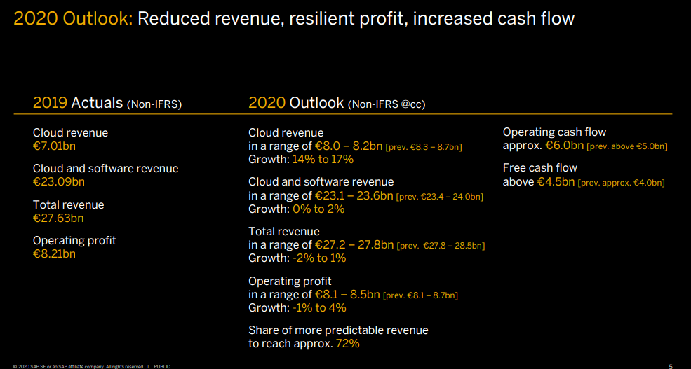 sap-2020-outlook.png