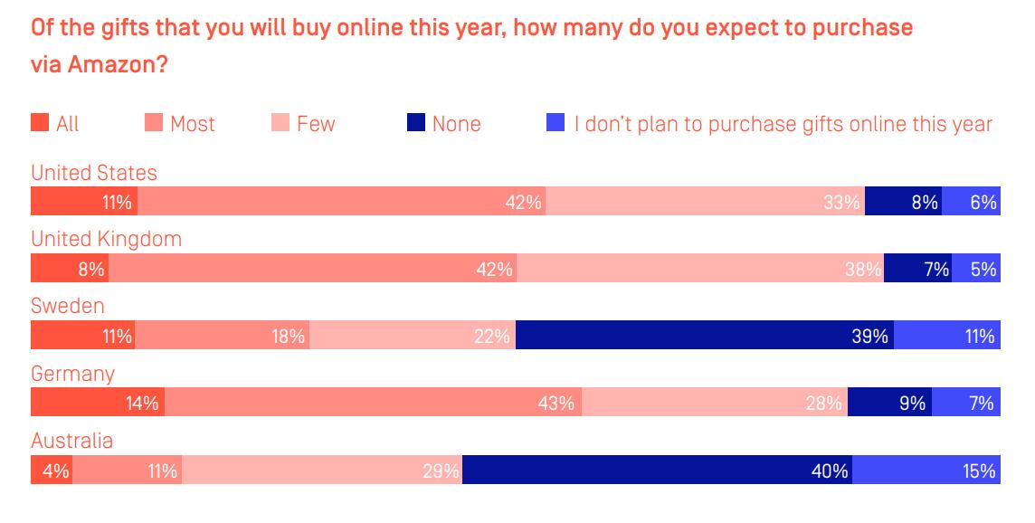 Amazon dominates holiday shopping plans - again zdnet