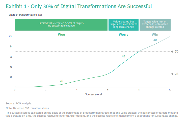 Digital transformation is hot, the success rates are not, says BCG data