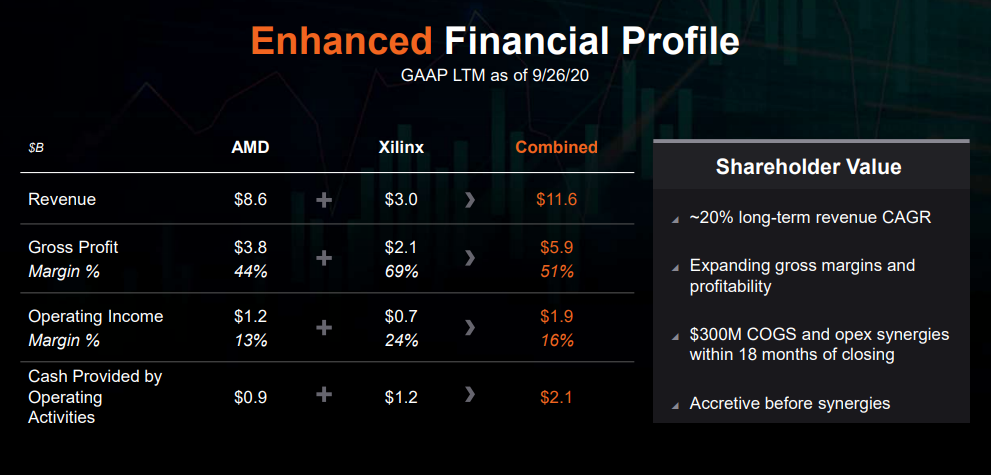 amd-go-forward-financials.png