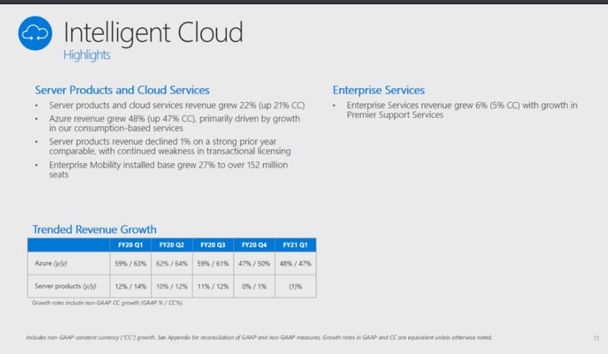 msft-q1-intelligent-cloud-2021.png