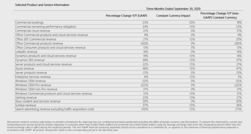 msft-q1-21-by-product-line.png
