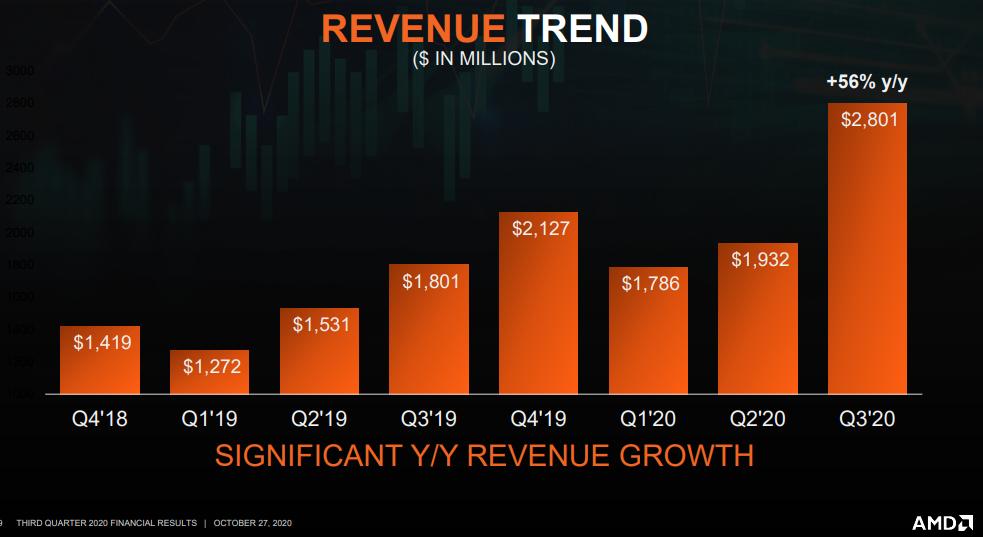 amd-revenue-q3.png