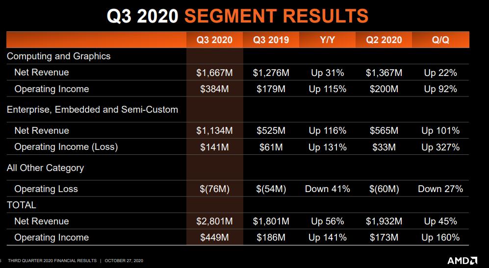 amd-q3-segments-2020.png