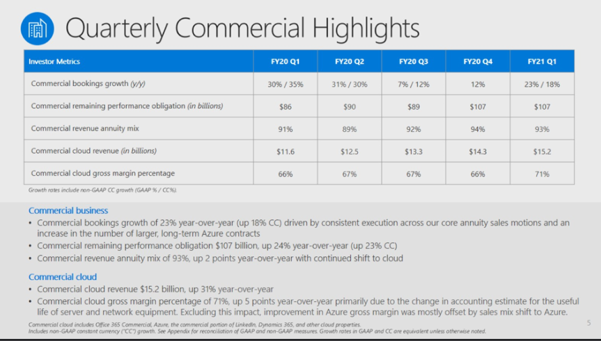 msft-commercial-cloud-q1-2021.png