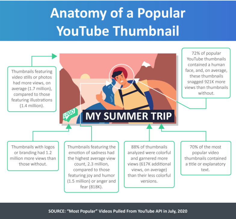 Which are the most appealing YouTube thumbnails zdnet