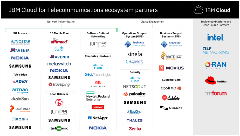 ibm-cloud-for-telecommunications-partners.png