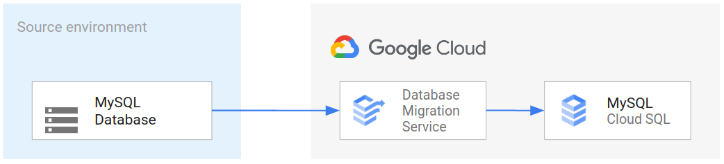 migrating-a-mysql-database-to-cloud-sql-using-the-serverless-database-migration-service.png