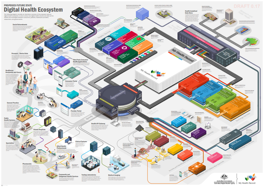 national-digital-health-ecosystem-future-state-concept.png
