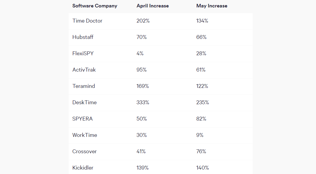 Employee surveillance software demand increased as workers transitioned to home working zdnet