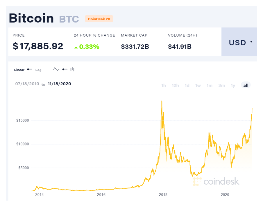 coindesk-btc-chart-2020-11-18.png