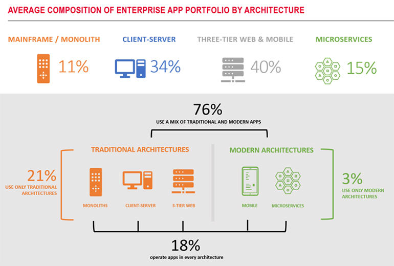 f5-state-of-application-services-2020-diagram.jpg