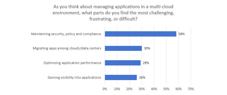 f5-state-of-application-services-2020-challenges.jpg