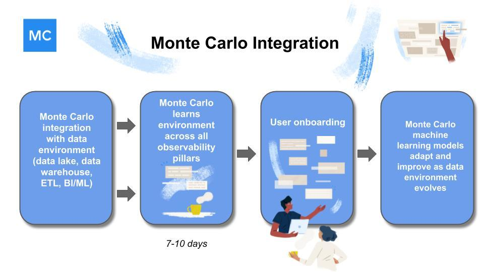 monte-carlo-integration-flow.jpg