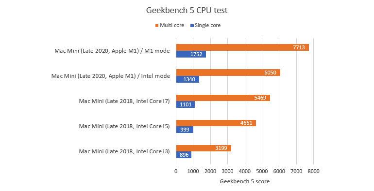 mac-mini-m1-geekbench-5.jpg