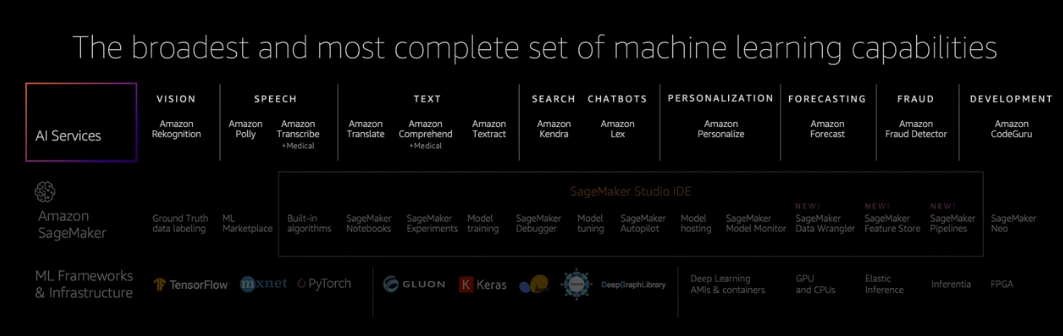 amzn-machine-learning-stack.png